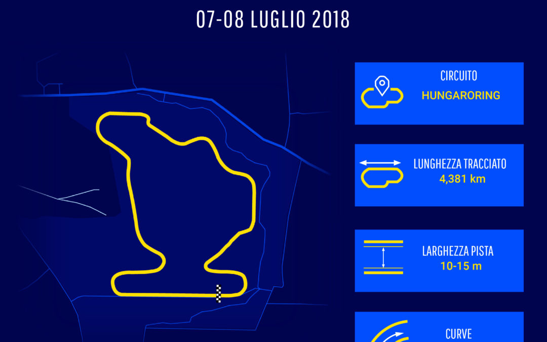 Festante pronto per il riscatto all'Hungaroring